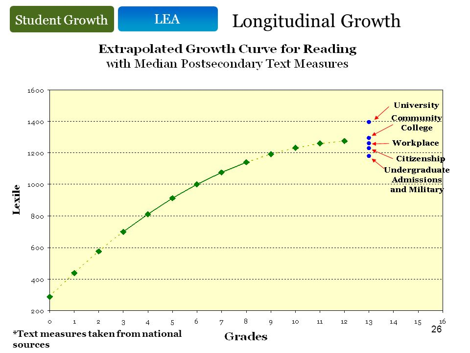 26 LEA Longitudinal Growth Student Growth *Text measures taken from national sources