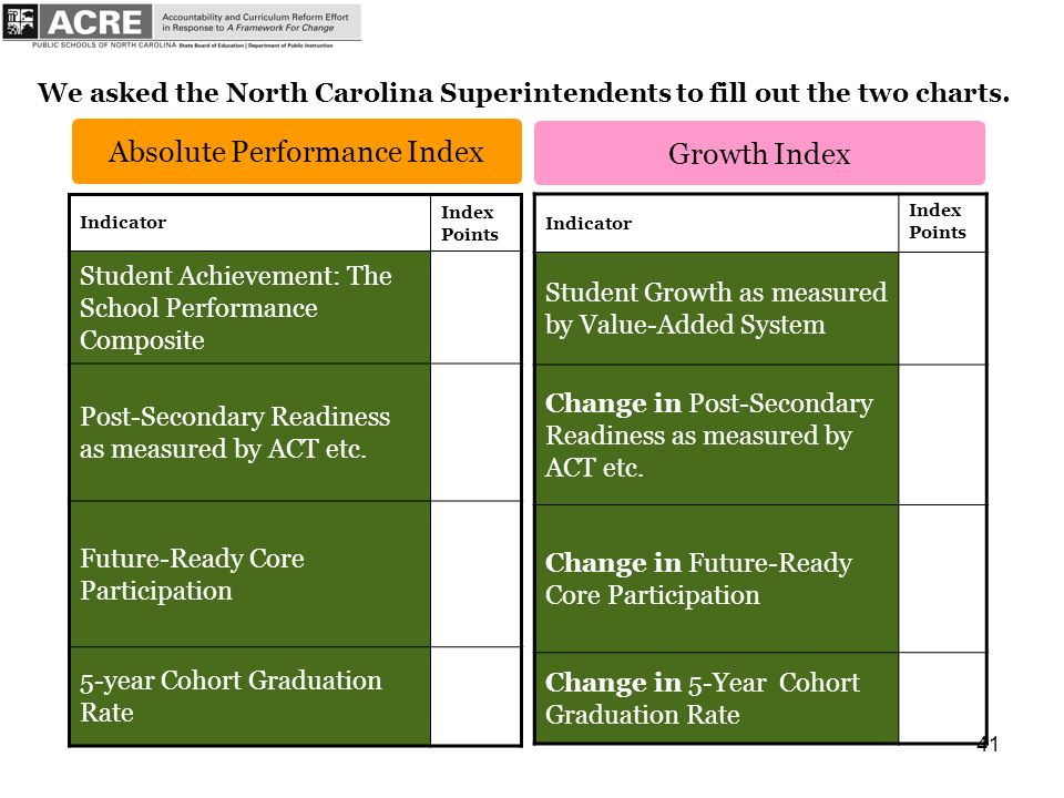41 Indicator Index Points Student Achievement: The School Performance Composite Post-Secondary Readiness as measured by ACT etc.