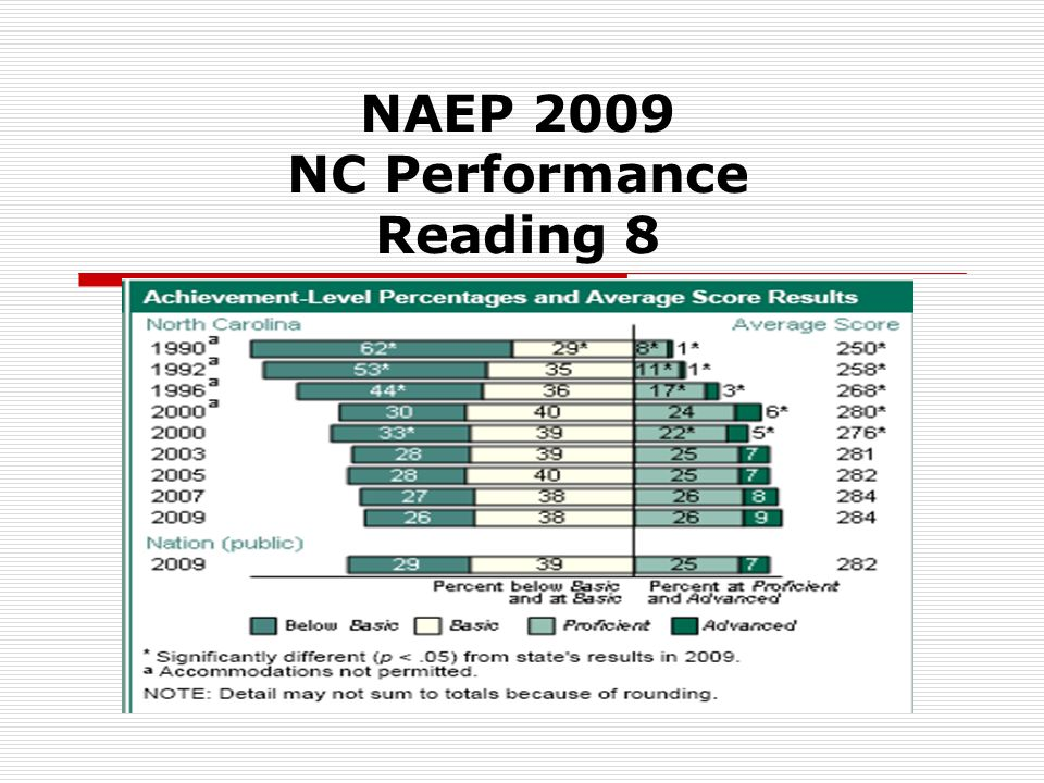 NAEP 2009 NC Performance Reading 8