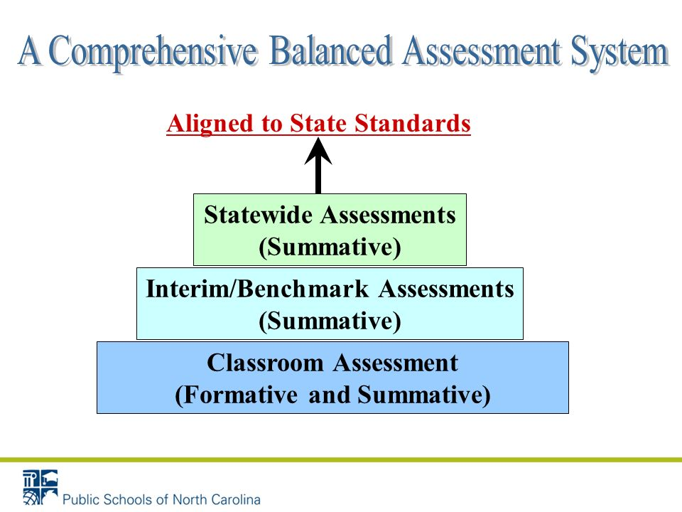 Classroom Assessment (Formative and Summative) Interim/Benchmark Assessments (Summative) Statewide Assessments (Summative) Aligned to State Standards