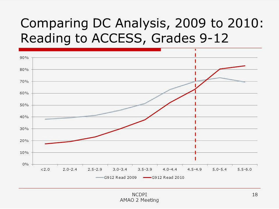 18 Comparing DC Analysis, 2009 to 2010: Reading to ACCESS, Grades 9-12 NCDPI AMAO 2 Meeting