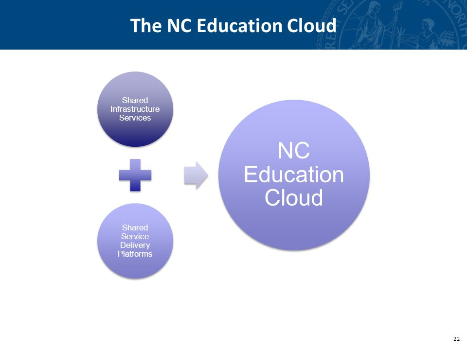 22 The NC Education Cloud