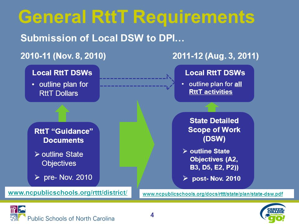 4 General RttT Requirements RttT Guidance Documents outline State Objectives pre- Nov. 2010 State Detailed Scope of Work (DSW) outline State Objective