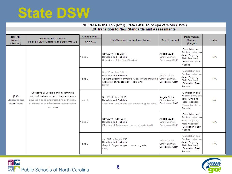 2011-12 DSW Submission Timeline DPI Finance Informational Webinars (2) Requirements for submission of budget and detailed plans DPI Informational Webinars focused on RttT State Initiatives LEAs & Charters combined Review Requirements for Local RttT Plans Provide LEAs/Charters with greater detail regarding State Plan (by Initiative) Regional Support & Planning Meetings LEAs & Charters combined Review Webinar Info Review Approval process Support Updated local DSWs Support Implementation All Local Plans submitted to DPI All Plans reviewed by DPI DPI staff follow up with LEAs/Charters to resolve any outstanding issues All Plans Final (posted to RttT Website) Sept.