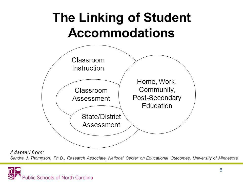 Classroom Instruction Classroom Assessment State/District Assessment Home, Work, Community, Post-Secondary Education Adapted from: Sandra J. Thompson,