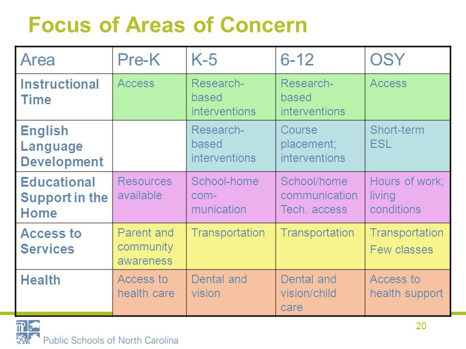 20 Focus of Areas of Concern AreaPre-KK-56-12OSY Instructional Time AccessResearch- based interventions Access English Language Development Research-