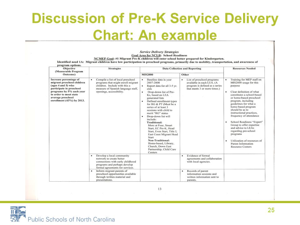 25 Discussion of Pre-K Service Delivery Chart: An example