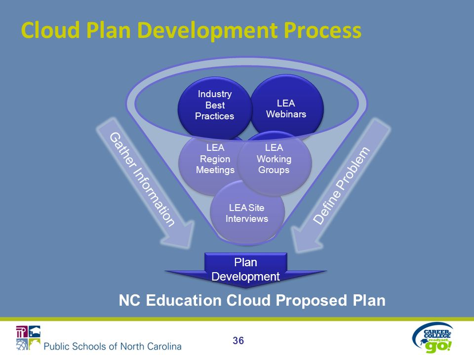 Cloud Plan Development Process LEA Webinars LEA Region Meetings LEA Site Interviews NC Education Cloud Proposed Plan Industry Best Practices LEA Working Groups Gather Information Define Problem Plan Development 36