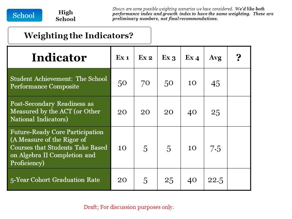 School Indicator Ex 1Ex 2Ex 3Ex 4Avg .
