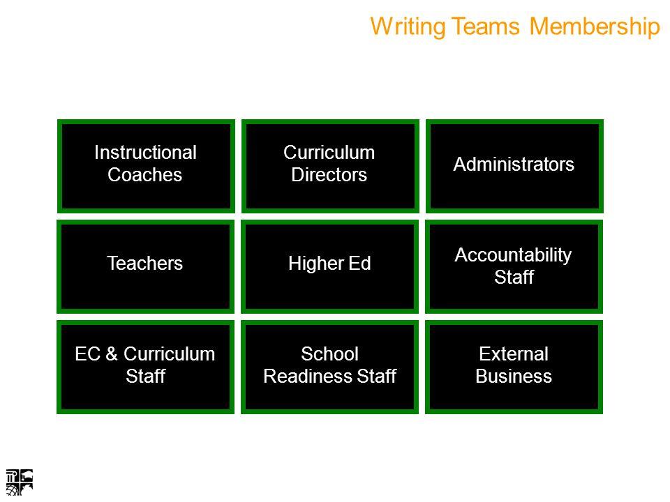 Writing Teams Membership TeachersHigher Ed Accountability Staff EC & Curriculum Staff School Readiness Staff External Business Instructional Coaches Curriculum Directors Administrators