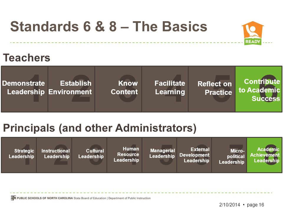 Standards 6 & 8 – The Basics Teachers 165432 Demonstrate Leadership Establish Environment Know Content Facilitate Learning Reflect on Practice Contrib