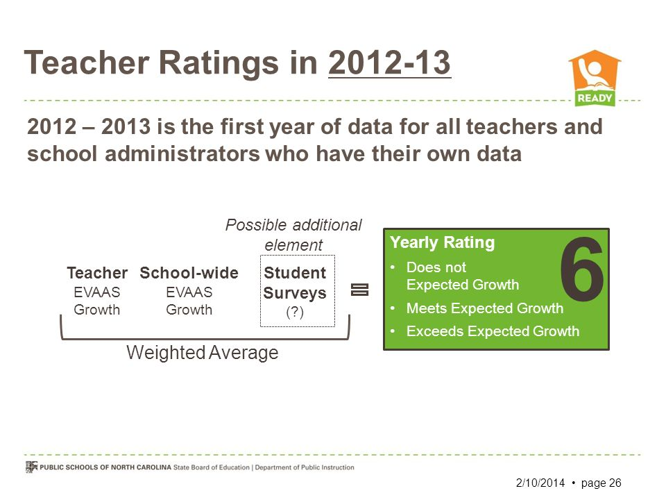 Teacher Ratings in 2012-13 School-wide EVAAS Growth Teacher EVAAS Growth Weighted Average Yearly Rating Does not Expected Growth Meets Expected Growth