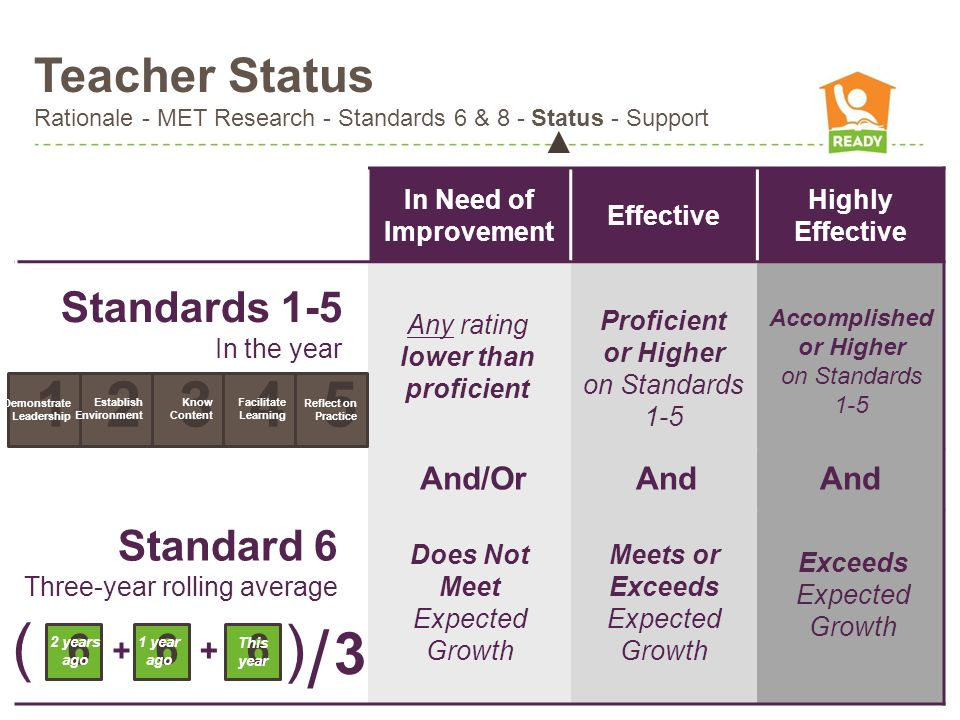 Teacher Status Rationale - MET Research - Standards 6 & 8 - Status - Support In Need of Improvement Effective Highly Effective Standards 1-5 In the ye