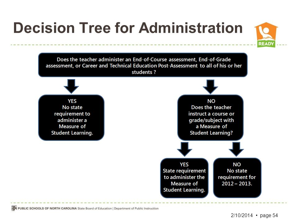 Decision Tree for Administration 2/10/2014 page 54