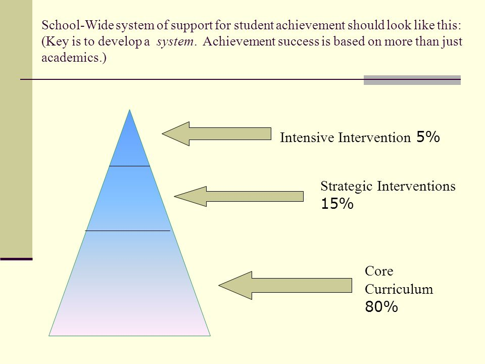 School-Wide system of support for student achievement should look like this: (Key is to develop a system. Achievement success is based on more than ju