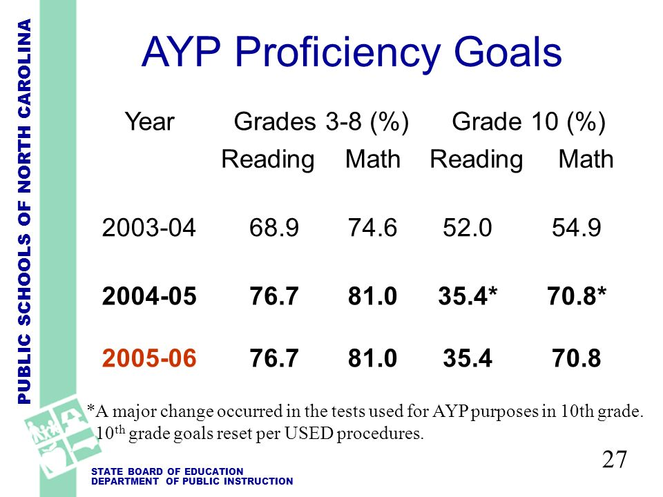PUBLIC SCHOOLS OF NORTH CAROLINA STATE BOARD OF EDUCATION DEPARTMENT OF PUBLIC INSTRUCTION 27 AYP Proficiency Goals YearGrades 3-8 (%)Grade 10 (%) ReadingMathReadingMath 2003-0468.974.652.054.9 2004-05 2005-06 76.7 81.0 35.4* 35.4 70.8* 70.8 *A major change occurred in the tests used for AYP purposes in 10th grade.