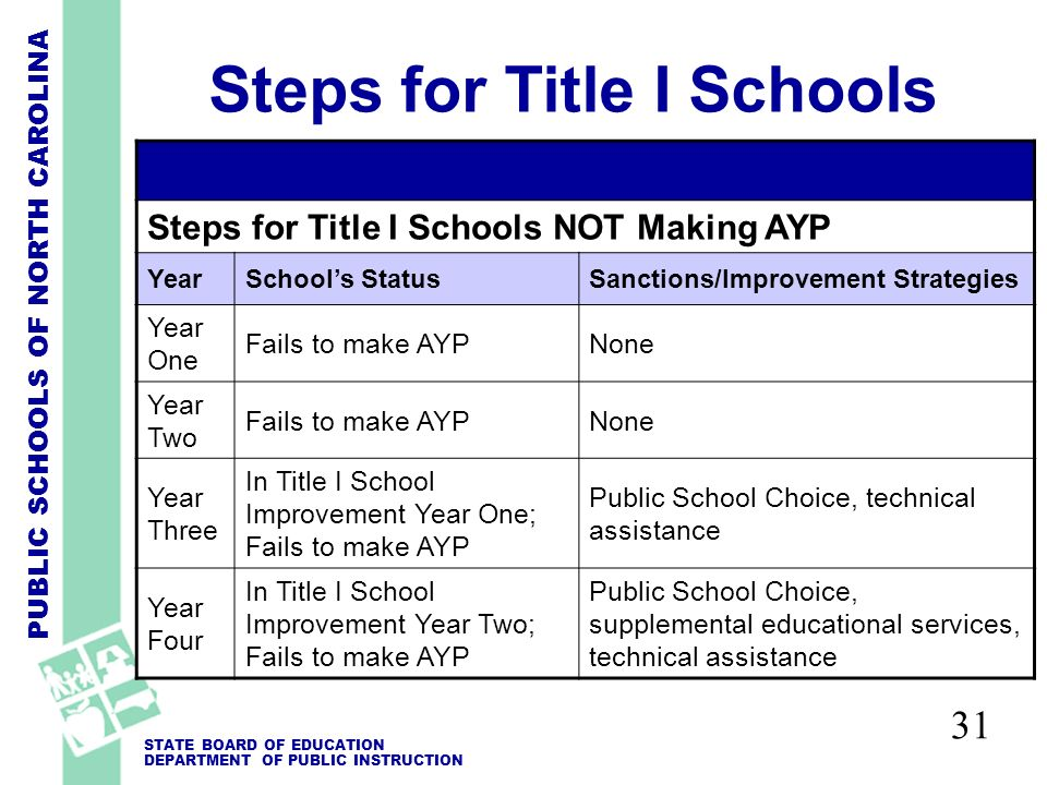 PUBLIC SCHOOLS OF NORTH CAROLINA STATE BOARD OF EDUCATION DEPARTMENT OF PUBLIC INSTRUCTION 31 Steps for Title I Schools Steps for Title I Schools NOT Making AYP YearSchools StatusSanctions/Improvement Strategies Year One Fails to make AYPNone Year Two Fails to make AYPNone Year Three In Title I School Improvement Year One; Fails to make AYP Public School Choice, technical assistance Year Four In Title I School Improvement Year Two; Fails to make AYP Public School Choice, supplemental educational services, technical assistance
