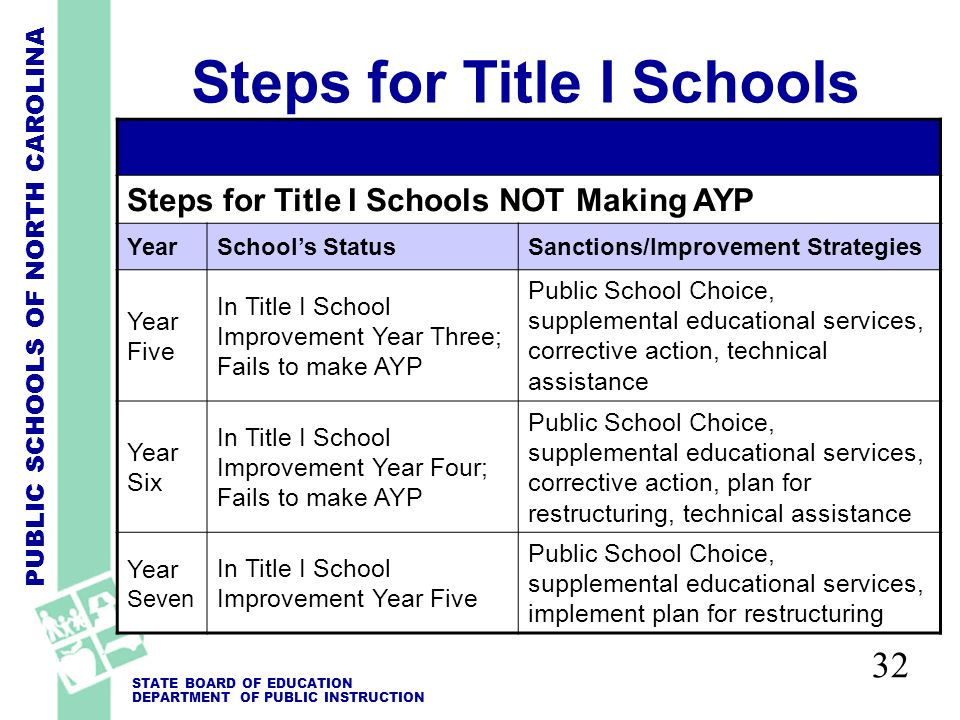 PUBLIC SCHOOLS OF NORTH CAROLINA STATE BOARD OF EDUCATION DEPARTMENT OF PUBLIC INSTRUCTION 32 Steps for Title I Schools Steps for Title I Schools NOT Making AYP YearSchools StatusSanctions/Improvement Strategies Year Five In Title I School Improvement Year Three; Fails to make AYP Public School Choice, supplemental educational services, corrective action, technical assistance Year Six In Title I School Improvement Year Four; Fails to make AYP Public School Choice, supplemental educational services, corrective action, plan for restructuring, technical assistance Year Seven In Title I School Improvement Year Five Public School Choice, supplemental educational services, implement plan for restructuring
