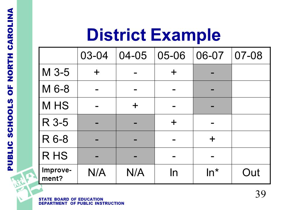 PUBLIC SCHOOLS OF NORTH CAROLINA STATE BOARD OF EDUCATION DEPARTMENT OF PUBLIC INSTRUCTION 39 District Example 03-0404-0505-0606-0707-08 M 3-5+-+- M 6-8---- M HS-+-- R 3-5--+- R 6-8---+ R HS---- Improve- ment.