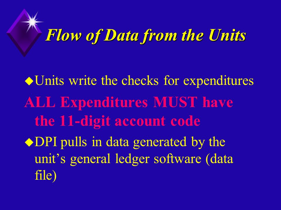 Flow of Data from the Units u Units write the checks for expenditures ALL Expenditures MUST have the 11-digit account code u DPI pulls in data generated by the units general ledger software (data file)