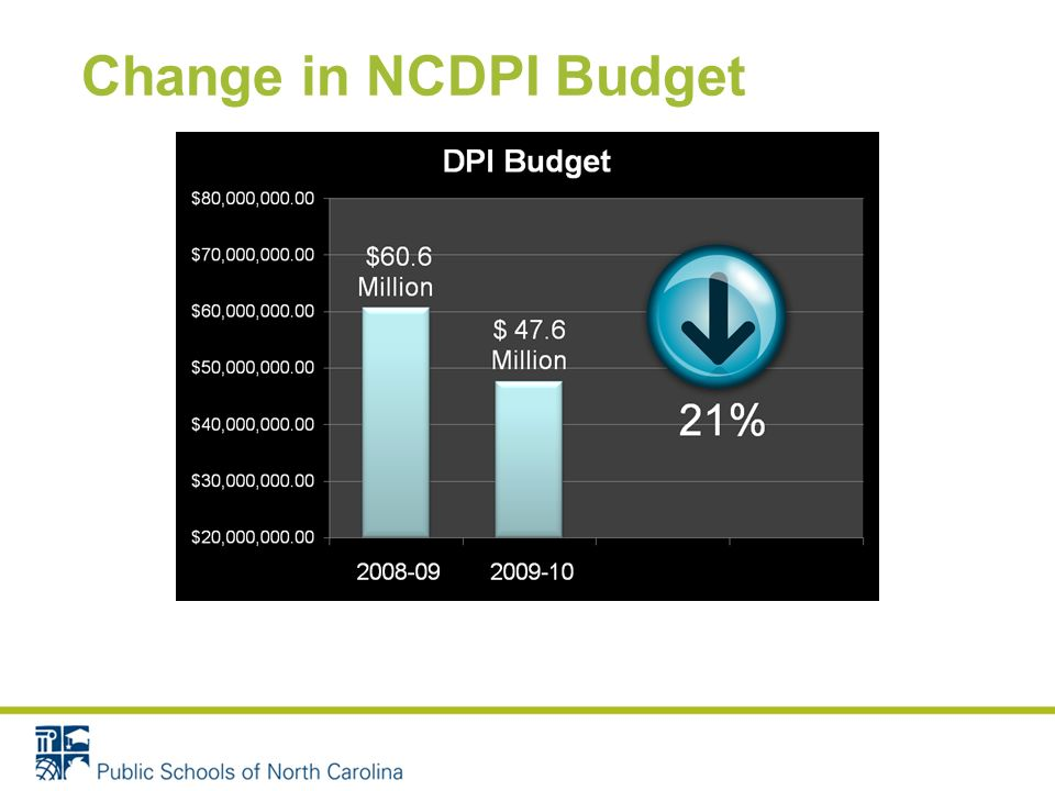 Change in NCDPI Budget