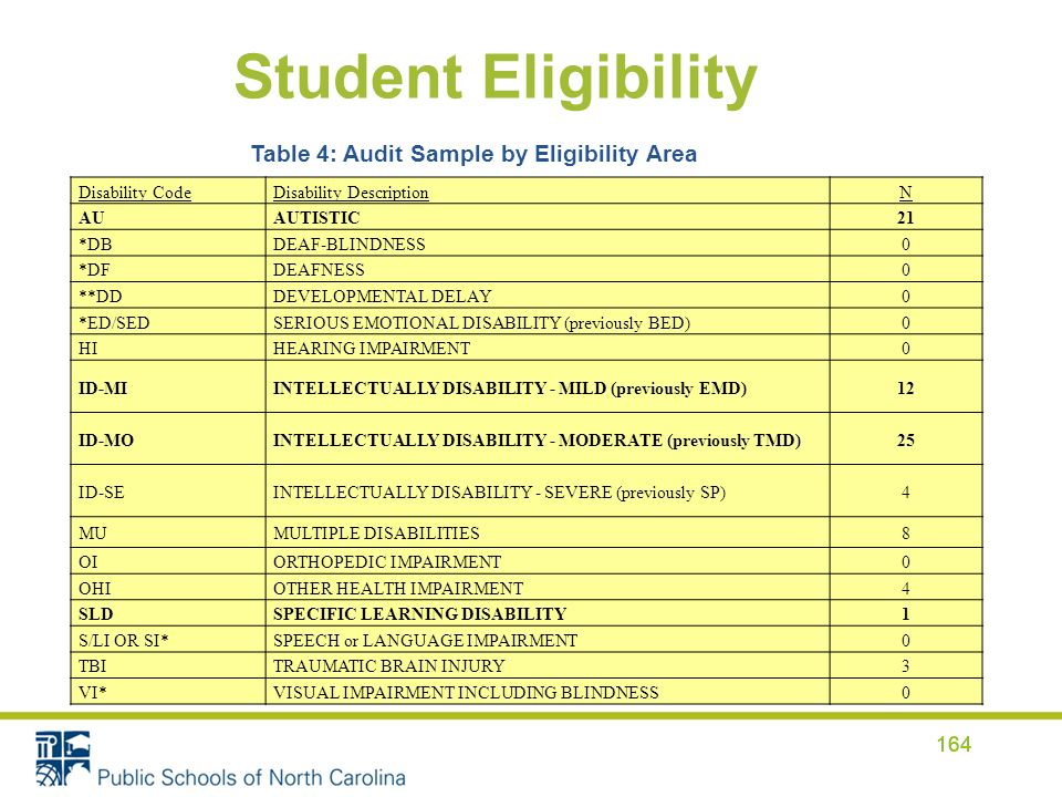 Student Eligibility 164 Disability CodeDisability DescriptionN AUAUTISTIC21 *DBDEAF-BLINDNESS0 *DFDEAFNESS0 **DDDEVELOPMENTAL DELAY0 *ED/SEDSERIOUS EM