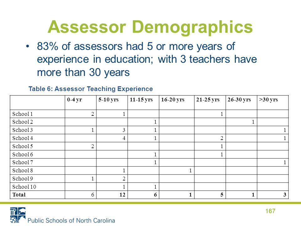 Assessor Demographics 83% of assessors had 5 or more years of experience in education; with 3 teachers have more than 30 years 167 0-4 yr5-10 yrs11-15 yrs16-20 yrs21-25 yrs26-30 yrs>30 yrs School 1211 School 211 School 31311 School 44121 School 521 School 611 School 711 School 811 School 912 School 1011 Total61261513 Table 6: Assessor Teaching Experience 167