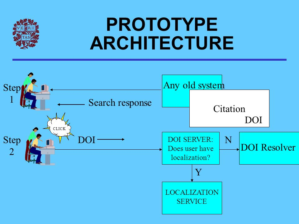 Any old system Citation DOI Step 1 Step 2 DOI Resolver DOI Search response PROTOTYPE ARCHITECTURE CLICK DOI SERVER: Does user have localization.