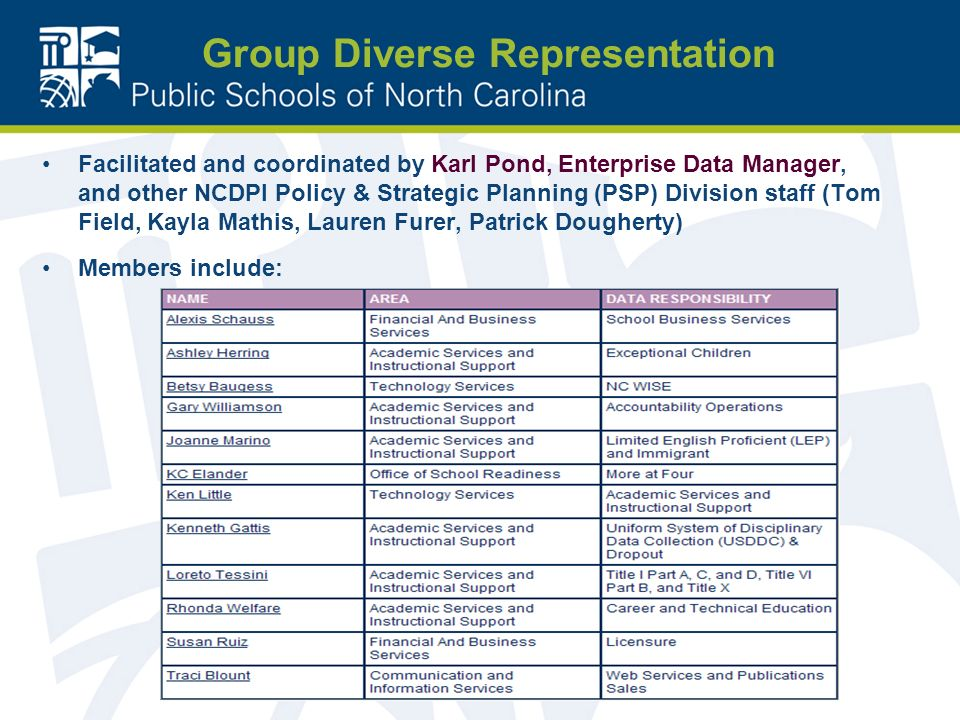 Group Diverse Representation Facilitated and coordinated by Karl Pond, Enterprise Data Manager, and other NCDPI Policy & Strategic Planning (PSP) Divi