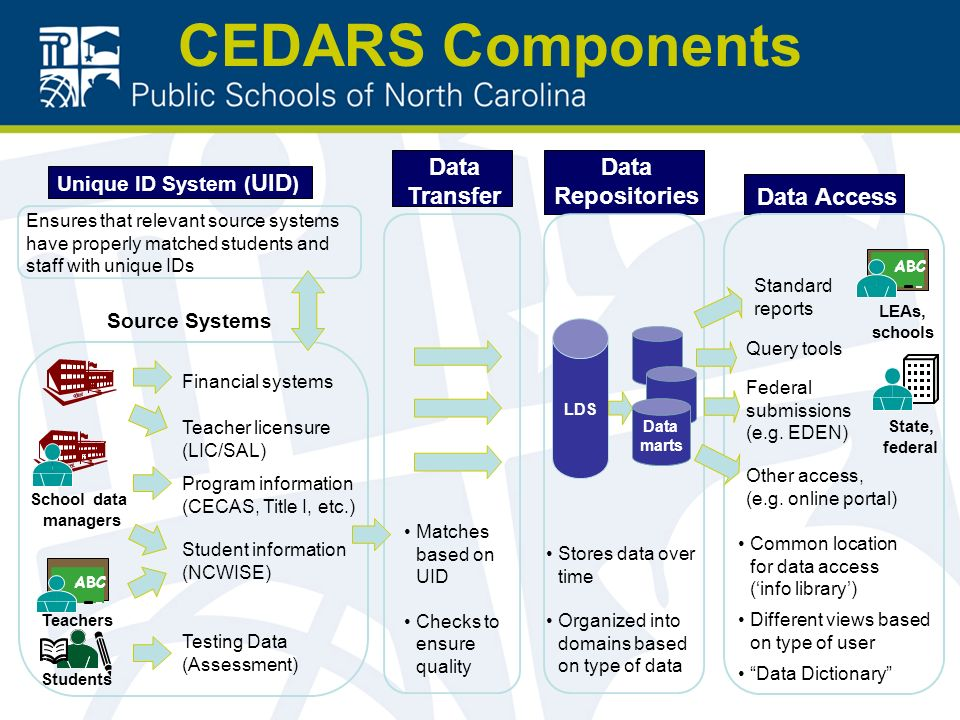CEDARS Components Program information (CECAS, Title I, etc.) Unique ID System ( UID ) Ensures that relevant source systems have properly matched stude