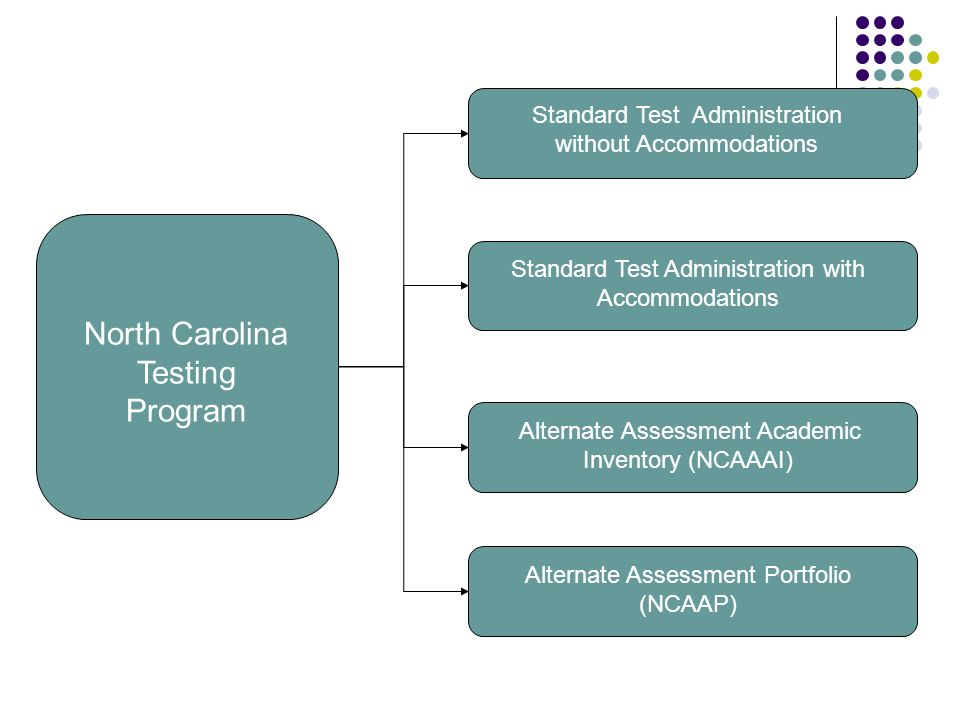 North Carolina Testing Program Standard Test Administration without Accommodations Alternate Assessment Portfolio (NCAAP) Alternate Assessment Academic Inventory (NCAAAI) Standard Test Administration with Accommodations