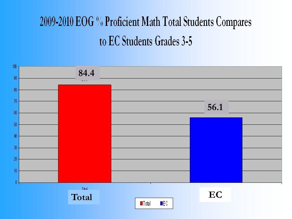 84.4 56.1 Total EC