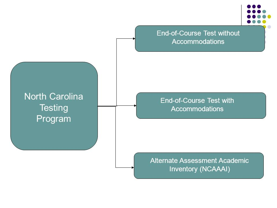 North Carolina Testing Program End-of-Course Test without Accommodations Alternate Assessment Academic Inventory (NCAAAI) End-of-Course Test with Accommodations