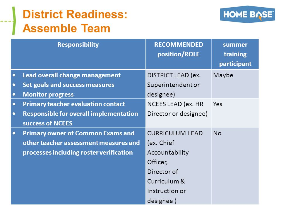 District Readiness: Assemble Team ResponsibilityRECOMMENDED position/ROLE summer training participant Lead overall change management Set goals and success measures Monitor progress DISTRICT LEAD (ex.