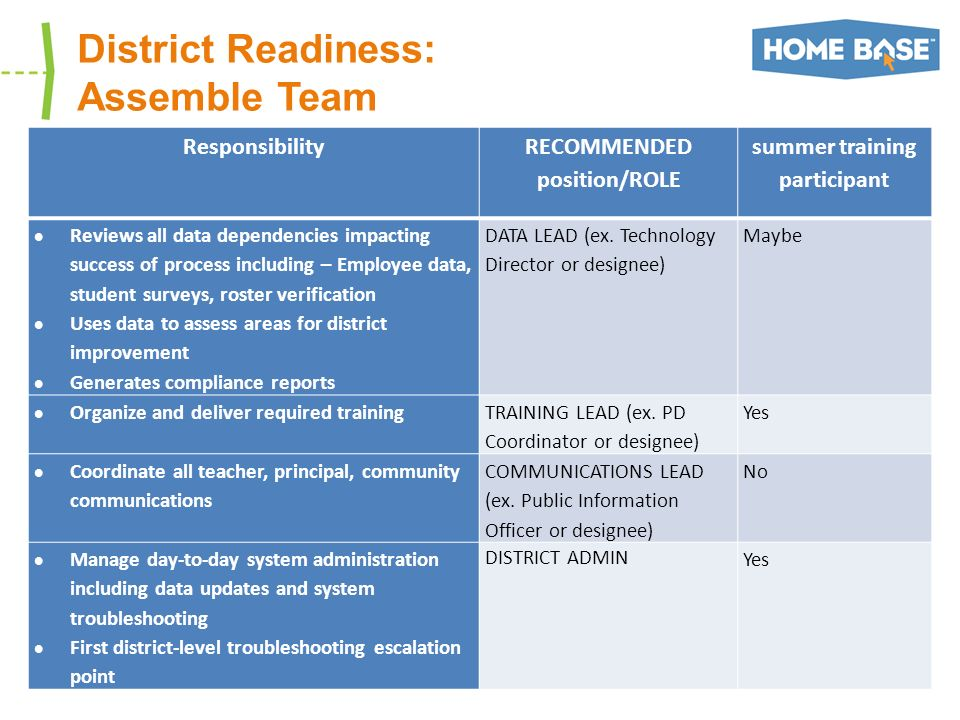 District Readiness: Assemble Team ResponsibilityRECOMMENDED position/ROLE summer training participant Reviews all data dependencies impacting success