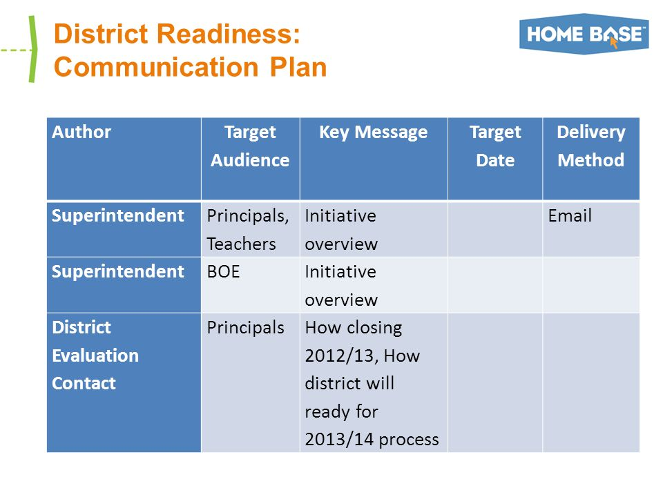 District Readiness: Communication Plan Author Target Audience Key Message Target Date Delivery Method Superintendent Principals, Teachers Initiative o