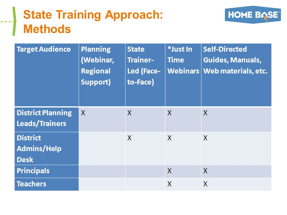 State Training Approach: Methods Target Audience Planning (Webinar, Regional Support) State Trainer- Led (Face- to-Face) *Just In Time Webinars Self-Directed Guides, Manuals, Web materials, etc.