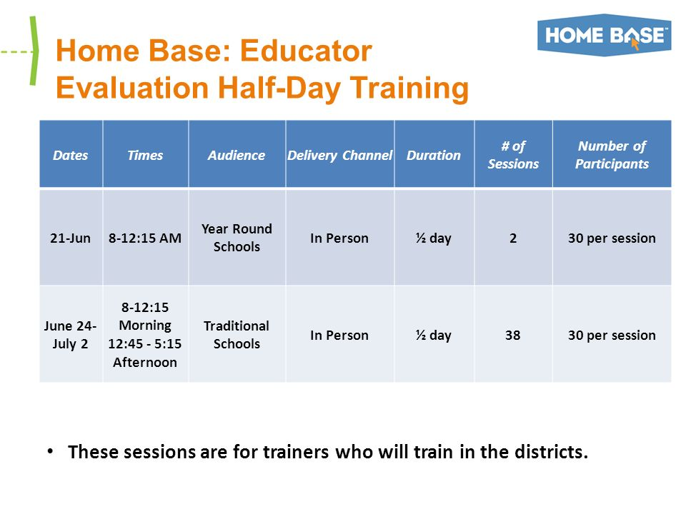 Home Base: Educator Evaluation Half-Day Training DatesTimesAudienceDelivery ChannelDuration # of Sessions Number of Participants 21-Jun8-12:15 AM Year Round Schools In Person½ day230 per session June 24- July 2 8-12:15 Morning 12:45 - 5:15 Afternoon Traditional Schools In Person½ day3830 per session These sessions are for trainers who will train in the districts.