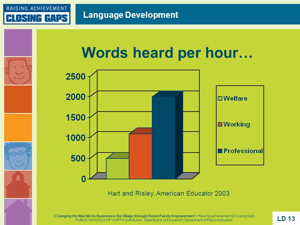 Words heard per hour… Hart and Risley, American Educator 2003 Language Development Changing the Way We Do Business in the Village through Parent/Famil