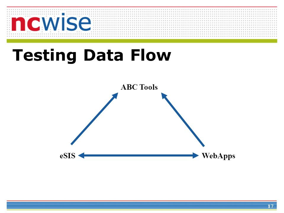 17 Testing Data Flow eSIS ABC Tools WebApps