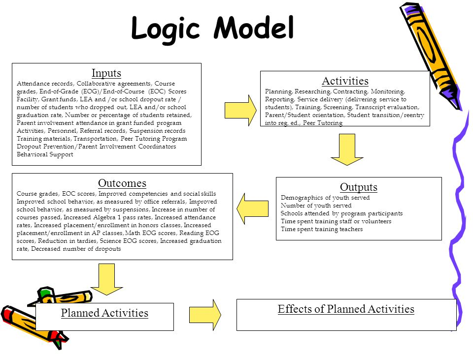 Logic Model Inputs Attendance records, Collaborative agreements, Course grades, End-of-Grade (EOG)/End-of-Course (EOC) Scores Facility, Grant funds, LEA and /or school dropout rate / number of students who dropped out, LEA and/or school graduation rate, Number or percentage of students retained, Parent involvement attendance in grant funded program Activities, Personnel, Referral records, Suspension records Training materials, Transportation, Peer Tutoring Program Dropout Prevention/Parent Involvement Coordinators Behavioral Support Activities Planning, Researching, Contracting, Monitoring, Reporting, Service delivery (delivering service to students), Training, Screening, Transcript evaluation, Parent/Student orientation, Student transition/reentry into reg.