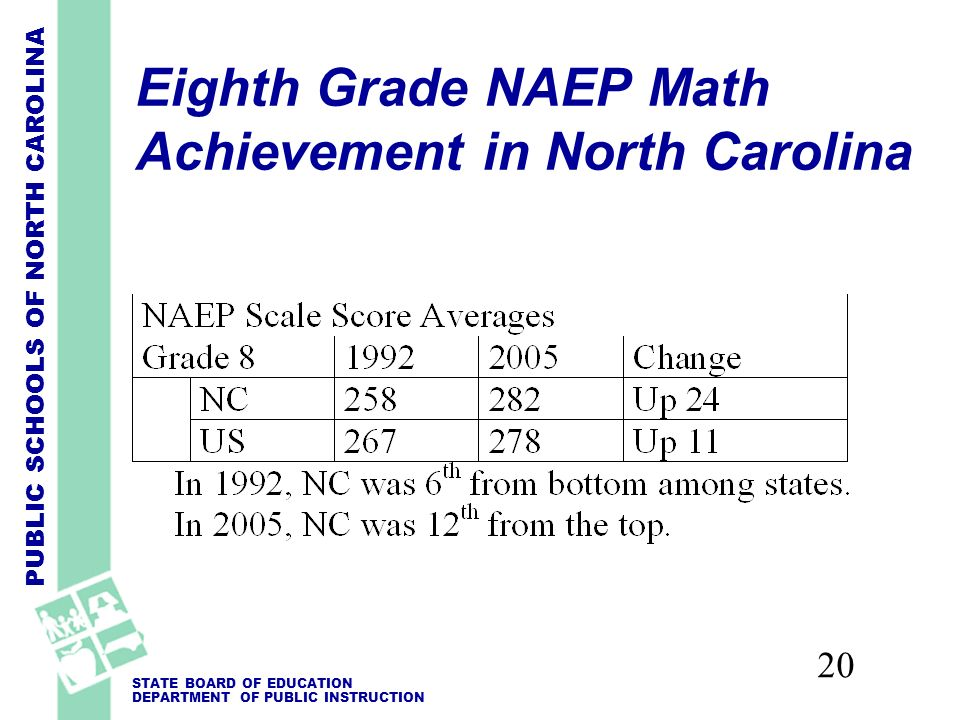 PUBLIC SCHOOLS OF NORTH CAROLINA STATE BOARD OF EDUCATION DEPARTMENT OF PUBLIC INSTRUCTION 20 Eighth Grade NAEP Math Achievement in North Carolina