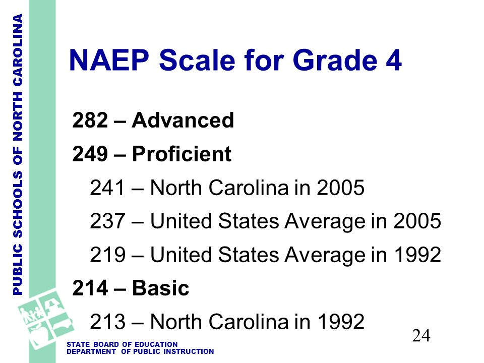 PUBLIC SCHOOLS OF NORTH CAROLINA STATE BOARD OF EDUCATION DEPARTMENT OF PUBLIC INSTRUCTION 24 NAEP Scale for Grade 4 282 – Advanced 249 – Proficient 241 – North Carolina in 2005 237 – United States Average in 2005 219 – United States Average in 1992 214 – Basic 213 – North Carolina in 1992