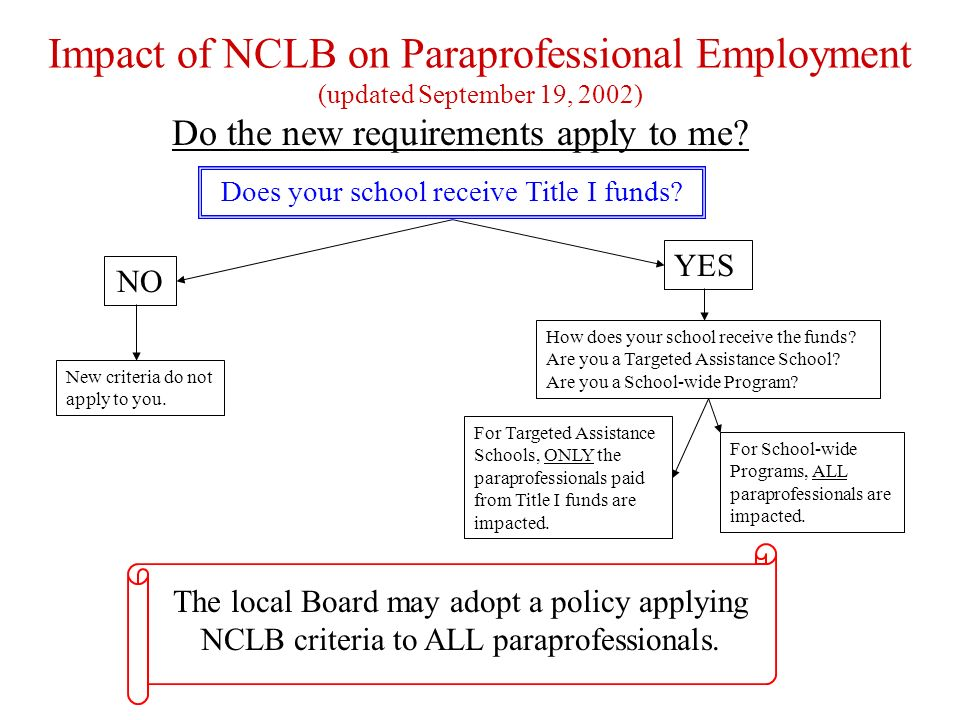 Impact of NCLB on Paraprofessional Employment (updated September 19, 2002) Do the new requirements apply to me.