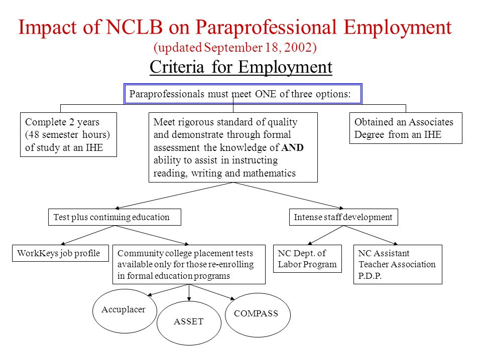 Paraprofessional Assessment: Breakdown of Guidelines/Requirements (updated September 19, 2002) NC Association of Teacher Assistants: Professional Development Plan Open only to those employed prior to January 8, 2002 or open to those employed after January 8, 2002 if they complete the testing requirements under WorkKeys, ASSET, Accuplacer or Compass prior to being employed.