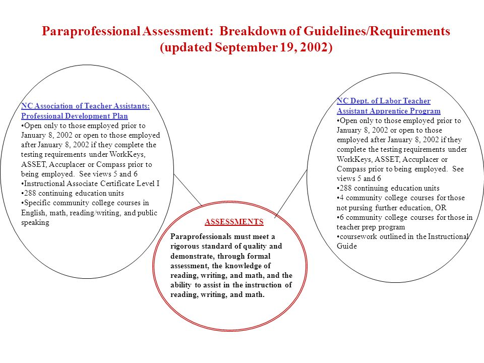 Paraprofessional Assessment: Breakdown of Guidelines/Requirements (updated September 19, 2002) COMPASS/ASSET OR ACCUPLACER Open only to those continuing their formal education toward an AA or AAS degree or 4- year transfer program Community college placement tests assess reading, writing, and math (through pre- algebra) meet minimum community college cut scores if employed after January 8, 2002, earn 48 continuing education hours in year 1and earn 48 continuing education hours in year 2 if employed prior to January 8, 2002 earn 96 continuing education hours prior to January 2006 NC Association of Teacher Assistants: Professional Development Plan See previous slide(s) NC Dept.