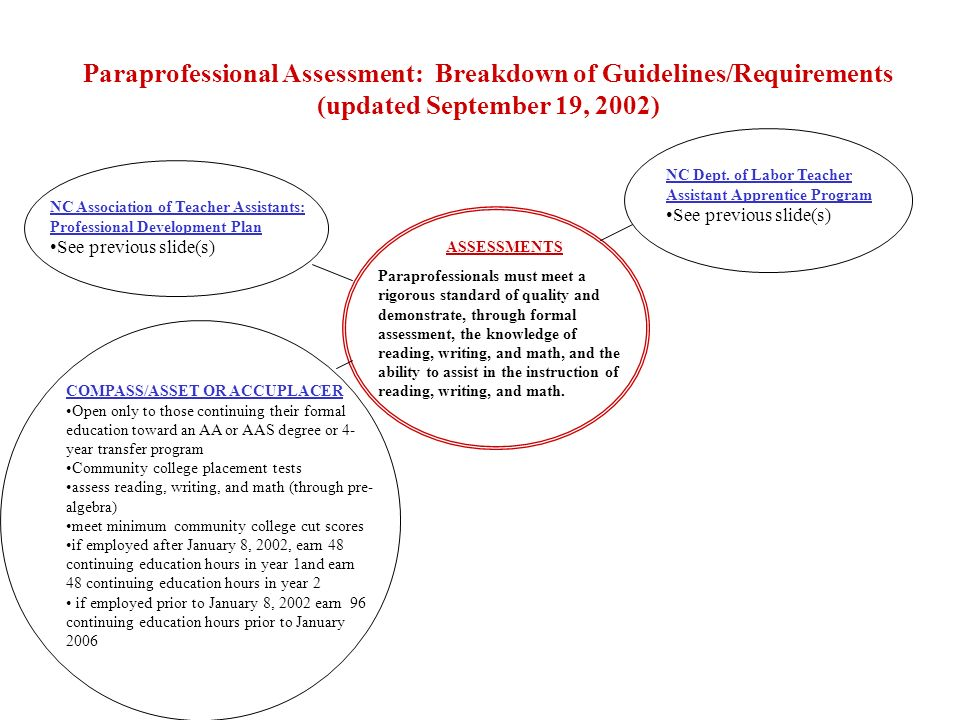 Paraprofessional Assessment: Breakdown of Guidelines/Requirements (updated September 19, 2002) WorkKeys Occupational Profile Assessment for Teacher Assistants: Level I Open to all paraprofessionals Reading for Information, min.
