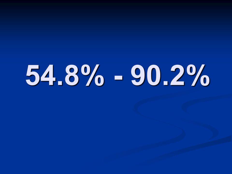 54.8% - 90.2%