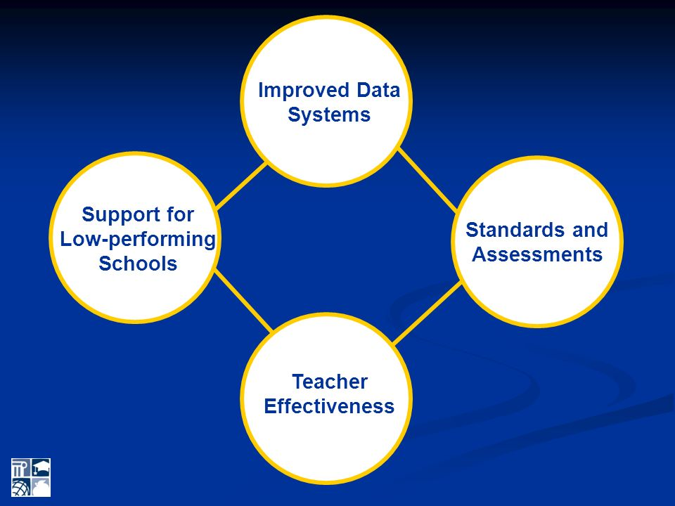 Improved Data Systems Support for Low-performing Schools Teacher Effectiveness Standards and Assessments RTTT Assurances