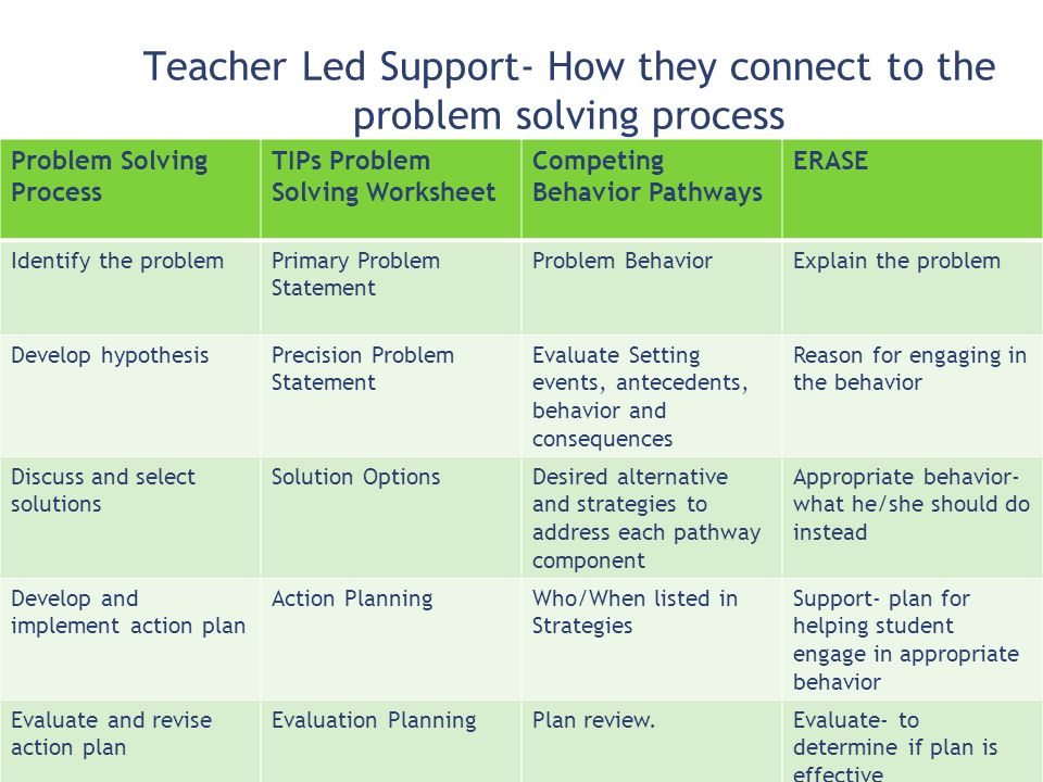 Teacher Led Support- How they connect to the problem solving process 101 Problem Solving Process TIPs Problem Solving Worksheet Competing Behavior Pat